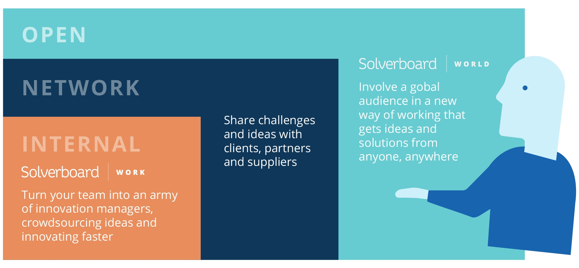 Richmond Innovation - Solverbaord ecosystem